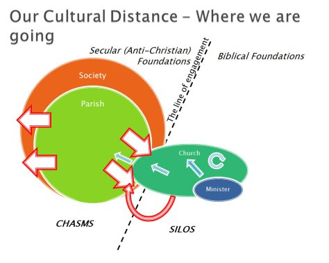 Cultural distance_after