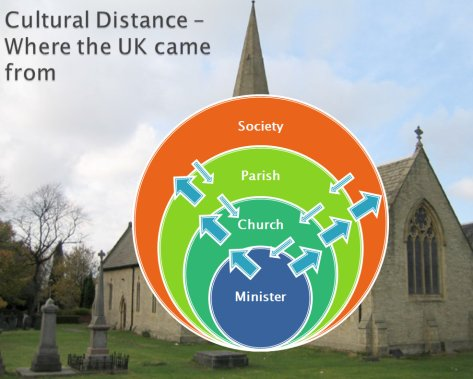 Cultural distance_before